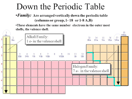 The Periodic Table A map of the building block of matter. - ppt ...