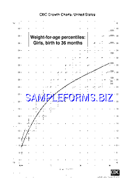 Boy Growth Chart Birth To 36 Month Weight For Age Percentiles Girls Birth To 36 Months Pdf