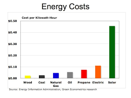 Energy Cost Chart Is Solar Power Cost Effective Not Really Errors Of
