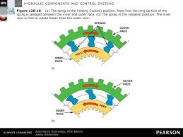 Bryco Sprag Rotation Chart Ppt Hydraulic Components And Control Systems Powerpoint