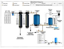 Home Water Treatment Systems Well Water Testing And Treatment