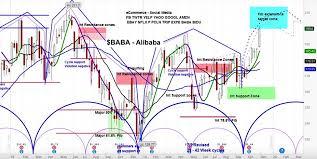 Baba Stock Price Chart Alibaba Stock Baba Heading Higher 205 Price Target See