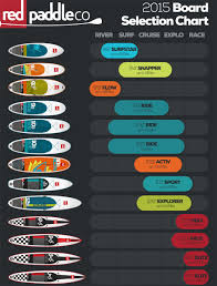 Paddle Board Weight Chart Stand Up Paddle Boarding Kite And Stand Up Paddle Tuition