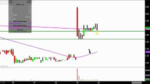 Bpth Stock Chart Bio Path Holdings Inc Bpth Stock Chart Technical Analysis For 04 19 18