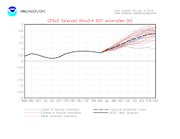 noaa enso model now forecasting a supercalifragilistic el ni ntilde o for figure 1
