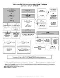 Computer Science Ucsc Curriculum Chart Technology Information Management Bs Degree Curriculum Chart