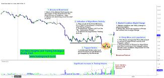 Vodafone Idea Algorithmic Trading Activity Traps The Short