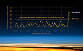 Safe Carbon Dioxide Levels Chart Graphic The Relentless Rise Of Carbon Dioxide Climate