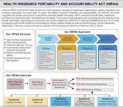 Beautiful Image Of Hipaa Certification Business Cards And Resume