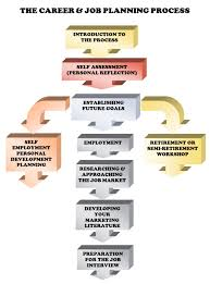 the career and job planning process jpg career and life planning