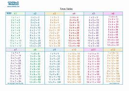 47 Logical 12x12 Multiplication Chart Pdf