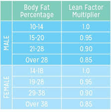 11 Abiding Calories To Maintain Weight Chart