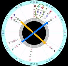 Boris Johnsons Horoscope Astrology School