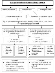 Роль государства в смешанной экономике Рефераты ru Приложение 2