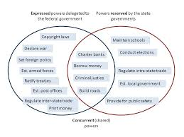 Federalists And Anti Federalists Venn Diagram Federalism Separated And Overlapping Powers Venn Diagram