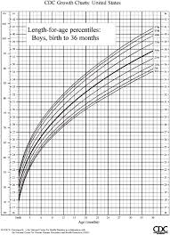 Growth Charts Baby Boy U S Pediatric Cdc Growth Charts