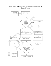 Process Flow Chart Of Abuse And Neglect Referrals