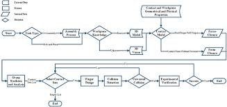 Flowchart Of An Example Of Finger Design Process For A Known