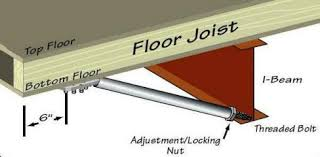 mobile home flooring. *Designed For Added Support Under Doorways And Large Windows, Or Perhaps Where Heavy Furniture People Are Positioned Near The Outer Wall Of Your Home, Mobile Home Flooring W