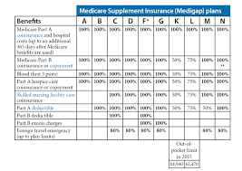 2019 Medigap Chart Mutual Of Omaha Medicare Supplement Get Quotes And Apply
