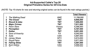 This Years Most Watched Cable Shows Ew Com