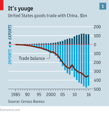 Us China Trade Deficit Chart Averting A Chinese American Trade War The Silk Silver Axis