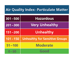 Air Index Chart Spare The Air Air Quality Index Aqi