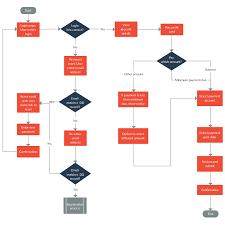 User Journey Chart Customer Journey Mapping Templates To Improve Customer