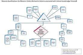 Other Organisational Charts Of Masonic Orders Worked In