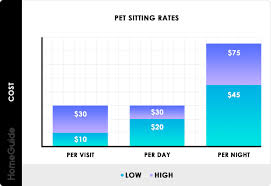 Puppy Bathroom Chart 2019 Pet Sitting Rates Prices Per Day Or Overnight Dogs