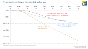 Tax Supported Safety Nets Chart Answers The Benefit Freeze Has Ended But Erosion Of The Social