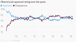 Obamas Job Approval Rating Over The Years