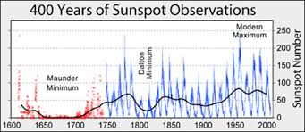 Solar Cycle Chart Sunspot Cycles Butterfly Diagrams Plasma Conveyor Belts