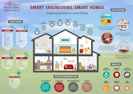 5 Popular Home Automation / Building Automation Applications that Improve  Your Life | Yidou Li | Pulse | LinkedIn