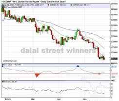 Usd Inr Trend Analysis 26 To 30 May 2014 Daily Currency