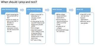 Sat Timing Chart Making Sense Of The Changing Sat And Act Georgetown