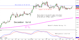 Gold Silver Platinum Chart Mondays Charts For Gold Silver And Platinum And Palladium