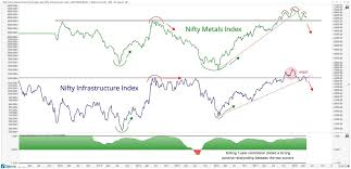 India Chart Of The Week Infrastructure Stocks Signaling