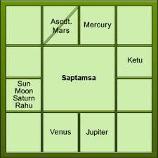 Saptamsa Chart Divisional Charts 4 Divisional Charts 5