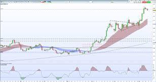 Xau Xag Chart Gold Price Prepares For Next Leg Higher Silver Price