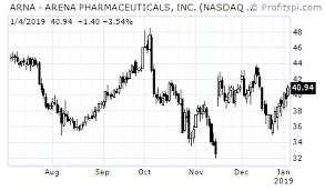 Profitspi Stock Chart Hot Video Arna