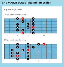 Major Scale Chord Progression Chart 7 Easy Jazz Guitar Scales For Beginners
