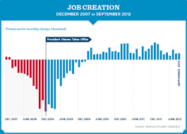 Obama Job Creation Chart Job Creation Chart Under President G W Bush Red And