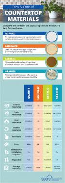 Countertop Material Comparison how to choose a countertop for your kitchen or bathroom sears 6363 by guidejewelry.us