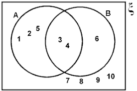 4 Sets Venn Diagram Unit 1 Section 4 Set Notation
