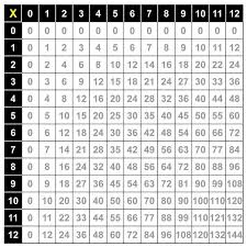 Show Me A Multiplication Chart Multiplication Times Table Online Charts Collection