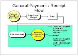 Erp Process Flow Chart Cash Management Module In Erp