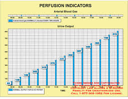 Perfusion Index Chart Amicus Illustration Of Amicus Medical Chart Urine Output