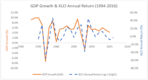 Engineering2finance Gdp Growth And Stock Market Return Reblog