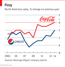 Flat Or Fizzy Soft Drinks Makers